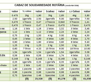 RC Guimarães atua na área do Combate à Fome e à Pobreza e ajuda famílias carenciadas com cabazes de alimentos